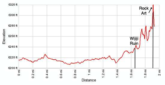 Elevation profile for the Wijiji trail