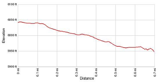 Elevation profile Cave Canyon Towers (aka Mule Canyon Towers)