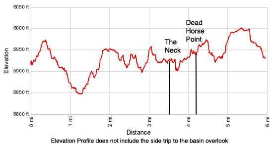 Dead Horse Loop trail elevation profile