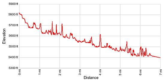 Elevation Profile - Escalante River to Death Hollow