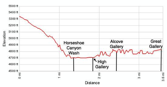 Horseshoe Canyon Elevation Profile
