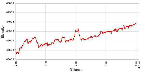 Elevation Profile - Lower Fish Creek Canyon