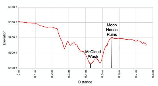 Elevation Profile - Moon House Ruins in McCloyd Canyon