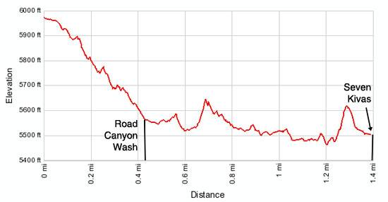 Elevation profile - Road Canyon to Seven Kivas