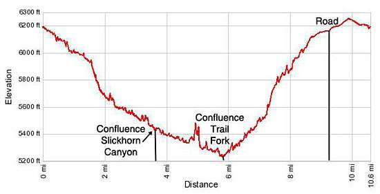 Elevation profile Slickhorn Canyon third Fork to Trail fork