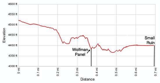 Elevation Profile - Wolfman Panel