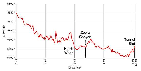 Elevation profile Zebra Canyon and Tunnel Slot