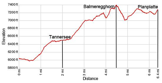 Elevation Profile for the hike from Engstlenalp to Meiringen