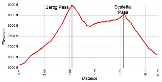 Elevation Profile - Hike from Sertig to Durrboden
