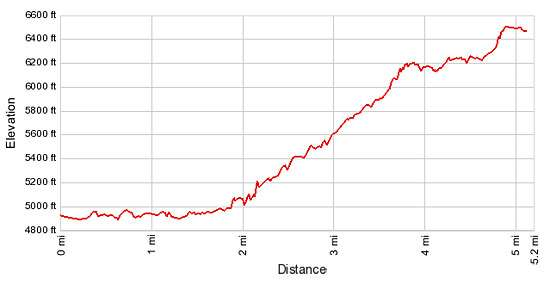 Elevation Profile - Grinnell Glacier Hike